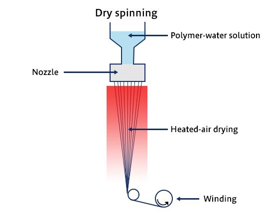 乾式紡糸法